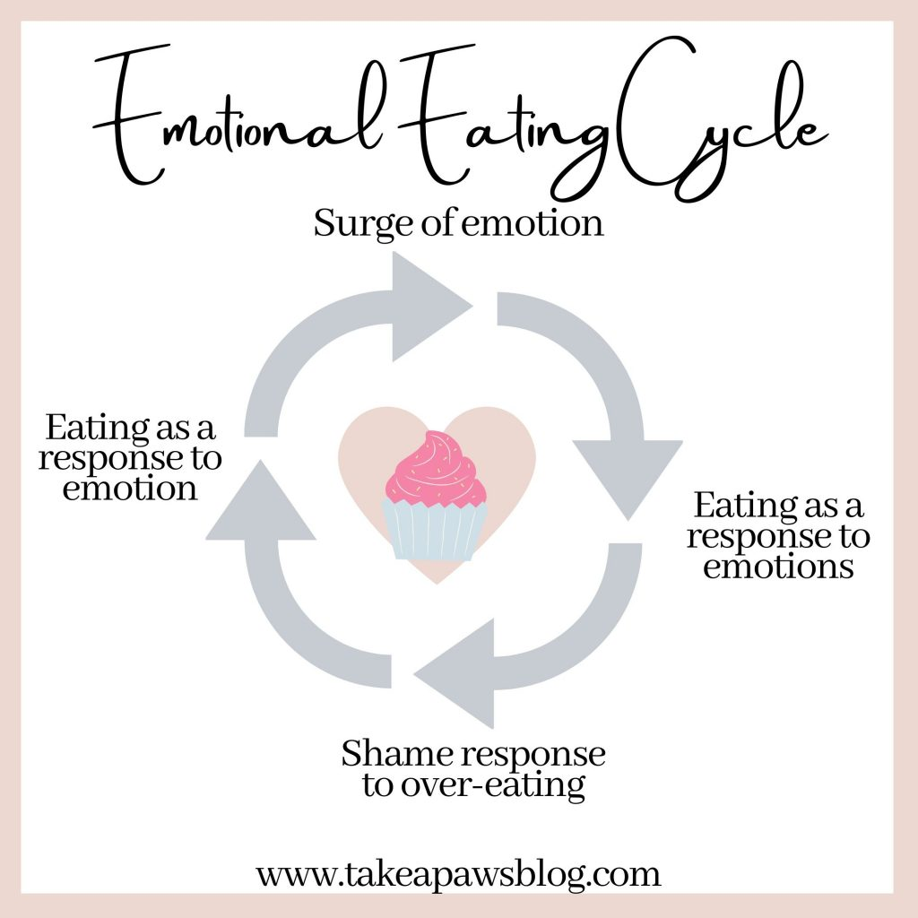 how to deal with emotional overeating